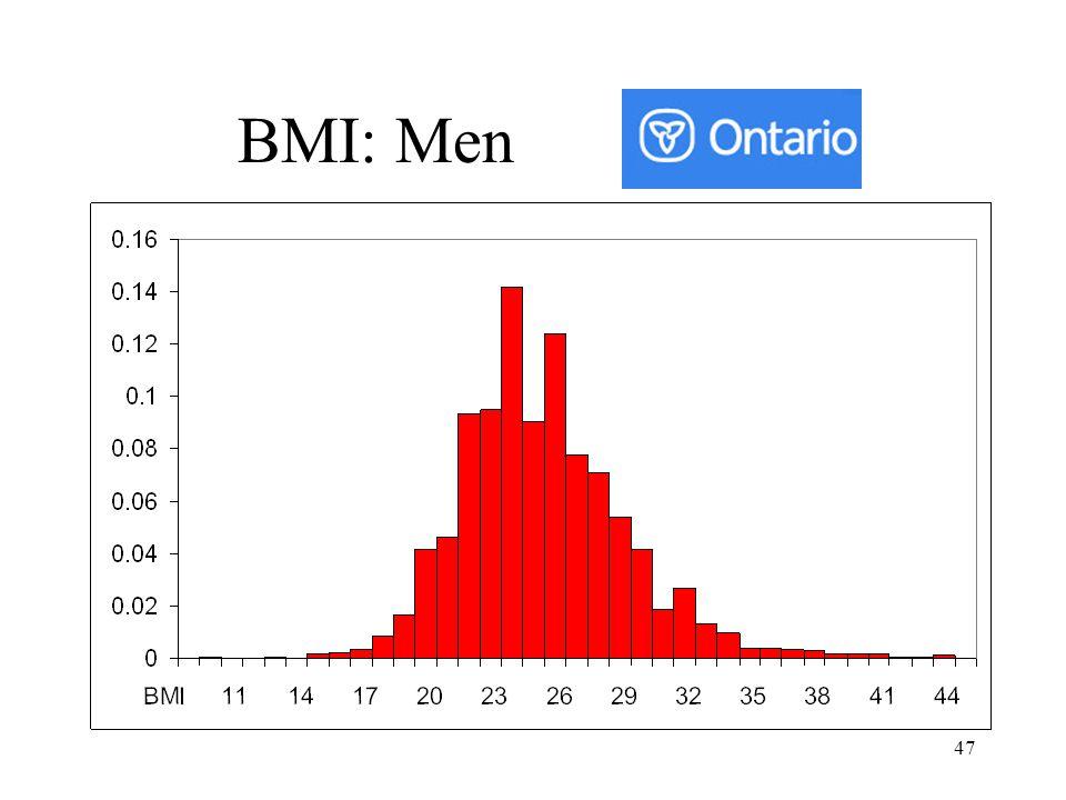 47 BMI: Men