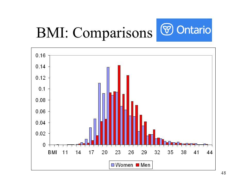 48 BMI: Comparisons
