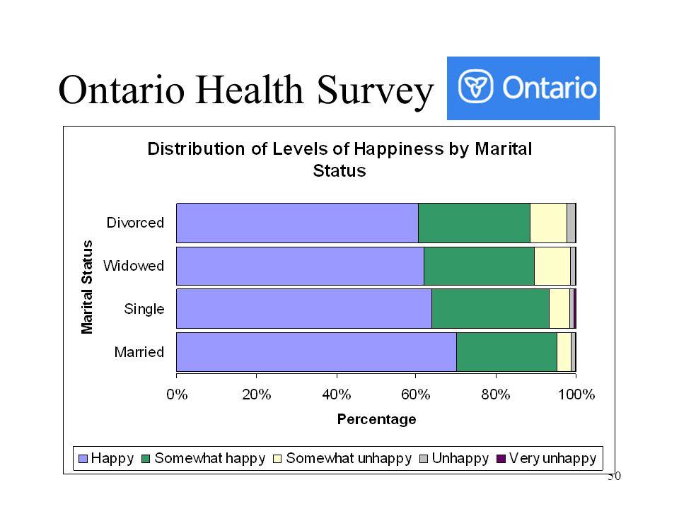 50 Ontario Health Survey