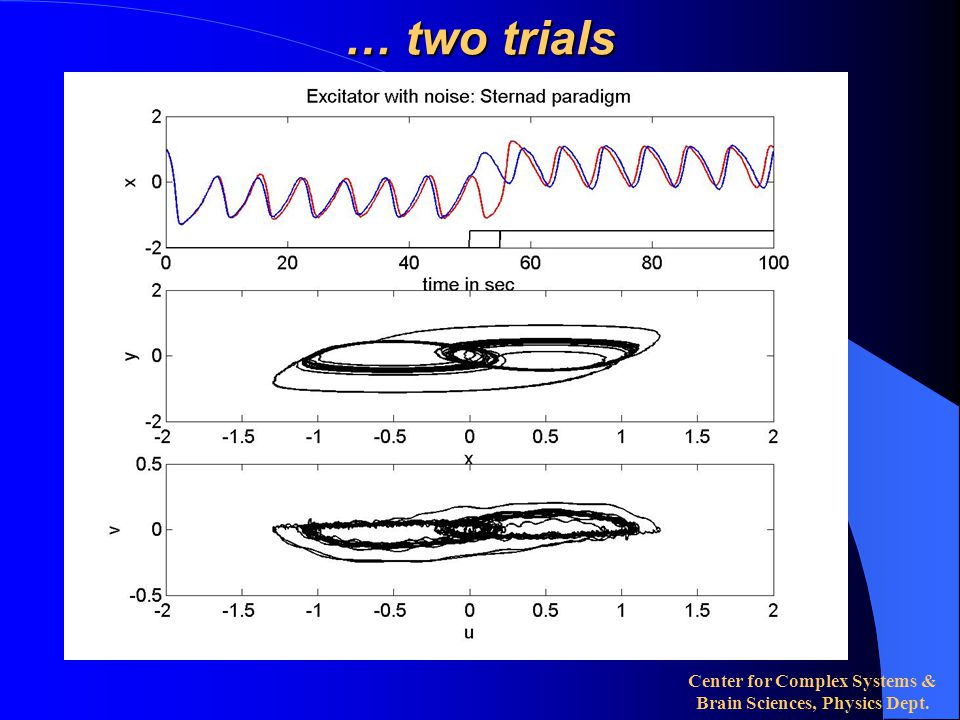 Center for Complex Systems & Brain Sciences, Physics Dept. … two trials