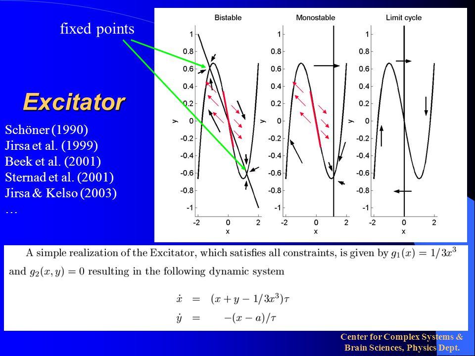 Center for Complex Systems & Brain Sciences, Physics Dept. Bifurcation diagram