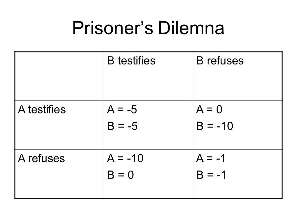 Prisoners Dilemna B testifiesB refuses A testifiesA = -5 B = -5 A = 0 B = -10 A refusesA = -10 B = 0 A = -1 B = -1