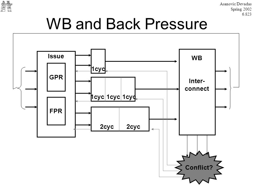 WB and Back Pressure Asanovic/Devadas Spring 2002 6.823 Issue GPR FPR 1cyc 1cyc 1cyc 1cyc 2cyc WB Inter- connect Conflict