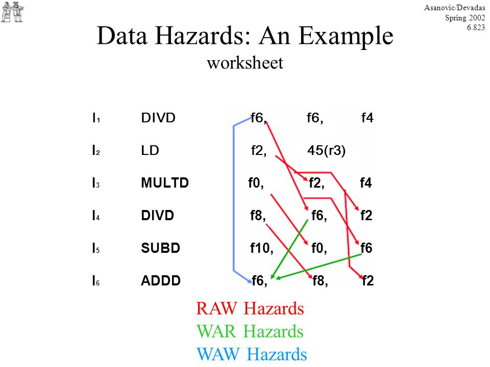 Data Hazards: An Example worksheet Asanovic/Devadas Spring 2002 6.823 RAW Hazards WAR Hazards WAW Hazards I 1 DIVD f6, f6, f4 I 2 LD f2, 45(r3) I 3 MULTD f0, f2, f4 I 4 DIVD f8, f6, f2 I 5 SUBD f10, f0, f6 I 6 ADDD f6, f8, f2