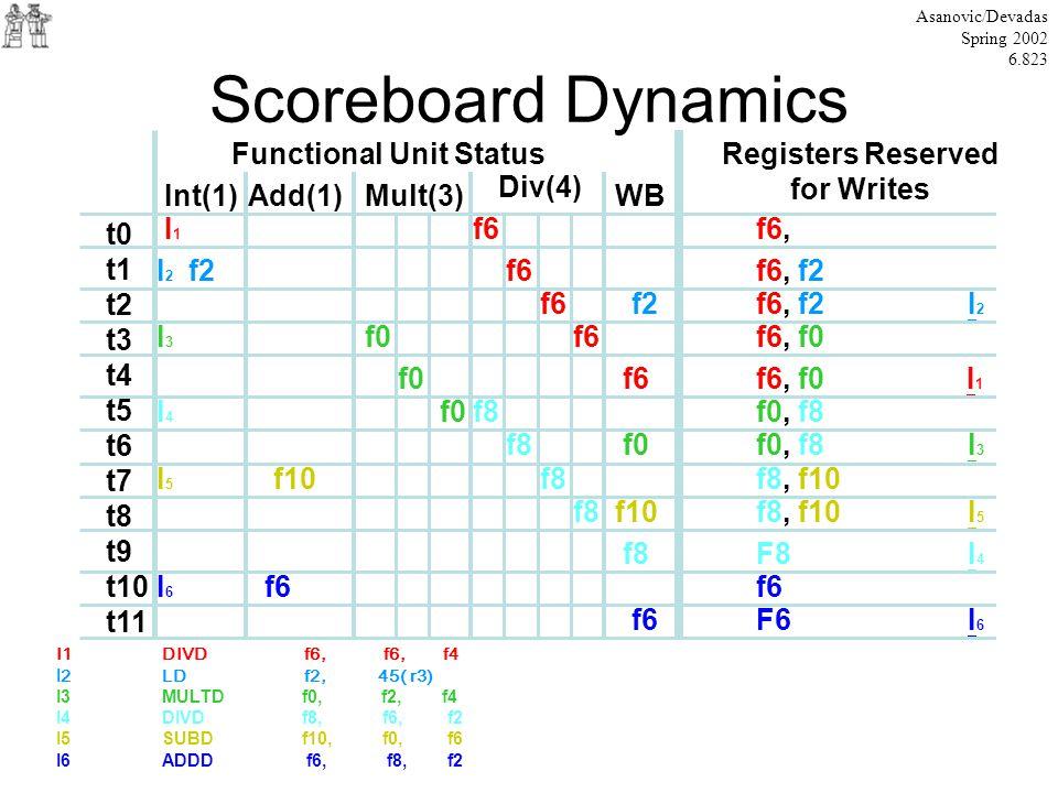 Scoreboard Dynamics Asanovic/Devadas Spring 2002 6.823 Functional Unit StatusRegisters Reserved for Writes Int(1)Add(1)Mult(3) Div(4) WB t0 t1 t2 t3 t