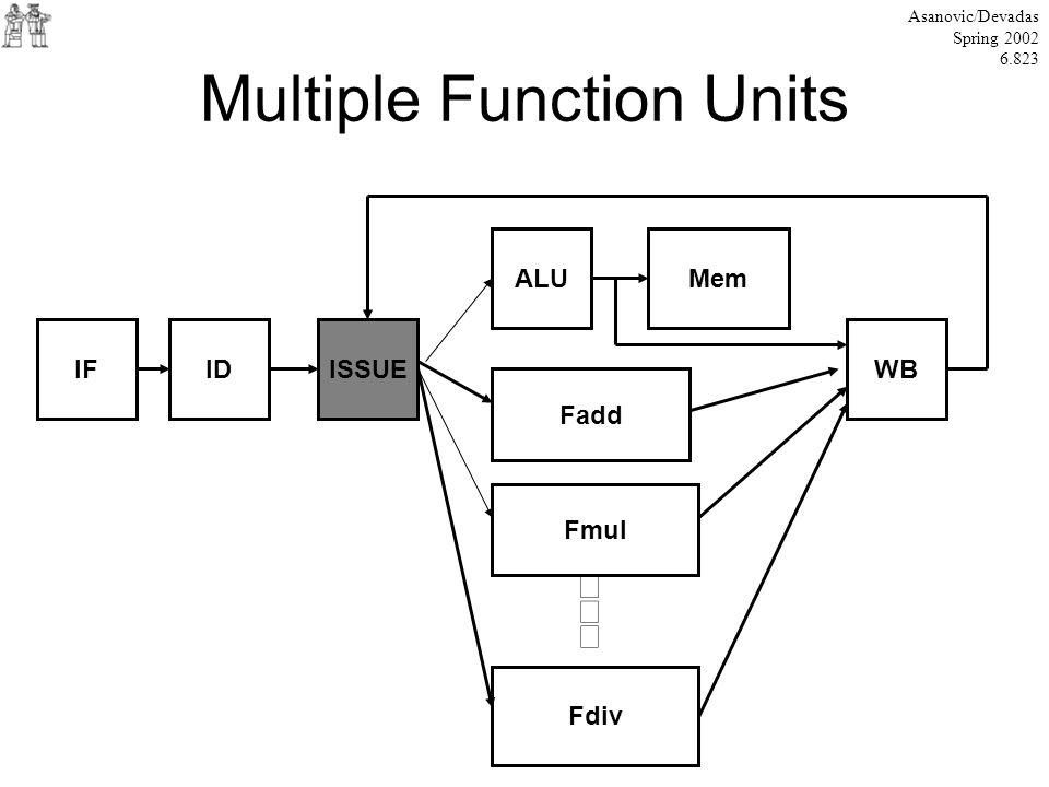 Multiple Function Units Asanovic/Devadas Spring 2002 6.823 IFIDISSUE ALU Fadd Fmul Fdiv Mem WB