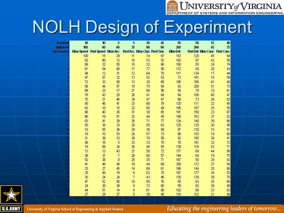 NOLH Design of Experiment