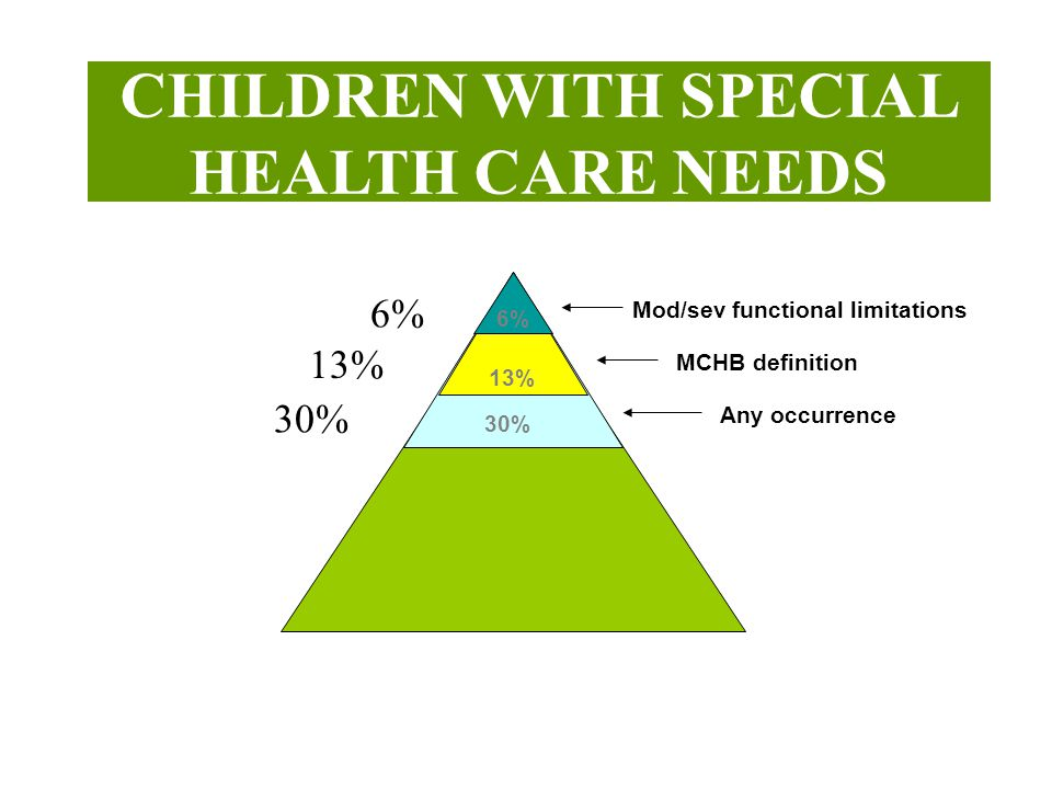 CHILDREN WITH SPECIAL HEALTH CARE NEEDS 13% 6% 30% Mod/sev functional limitations MCHB definition Any occurrence 6% 13% 30%
