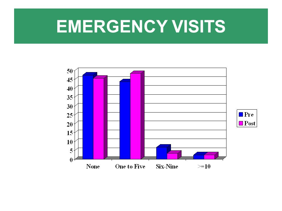 EMERGENCY VISITS