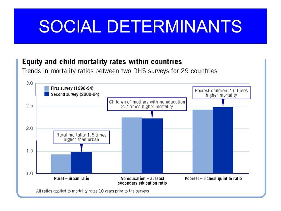 SOCIAL DETERMINANTS
