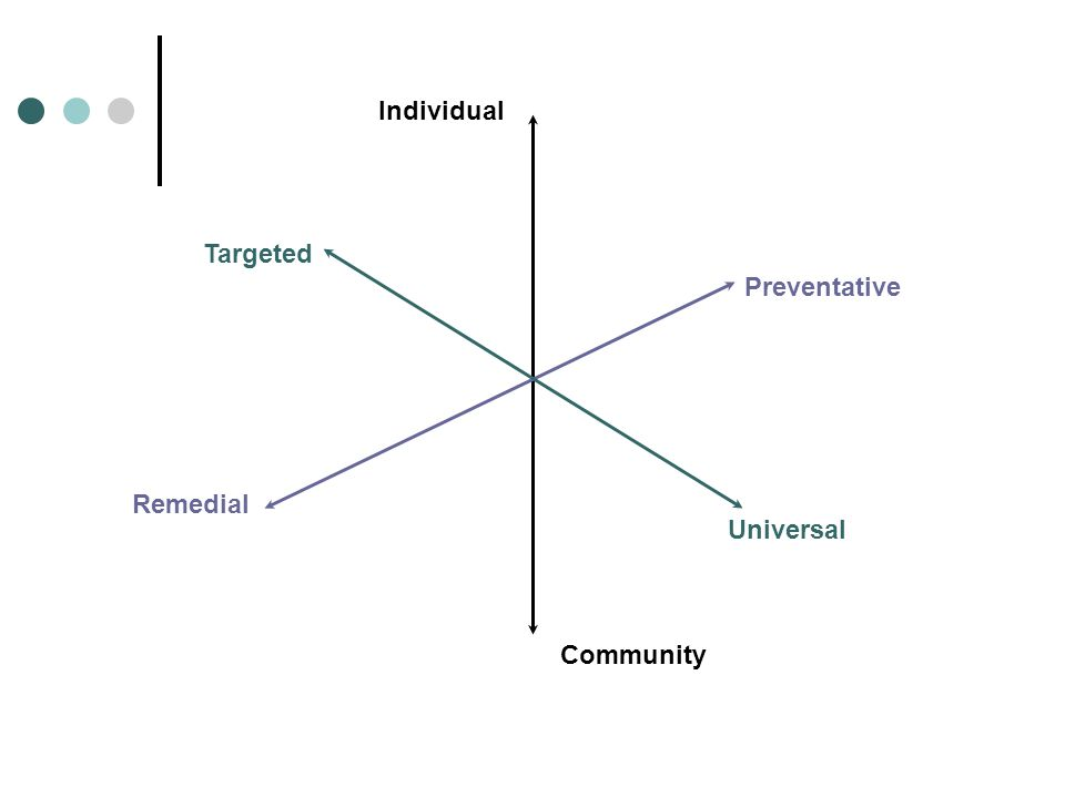Individual Community Universal Targeted Preventative Remedial