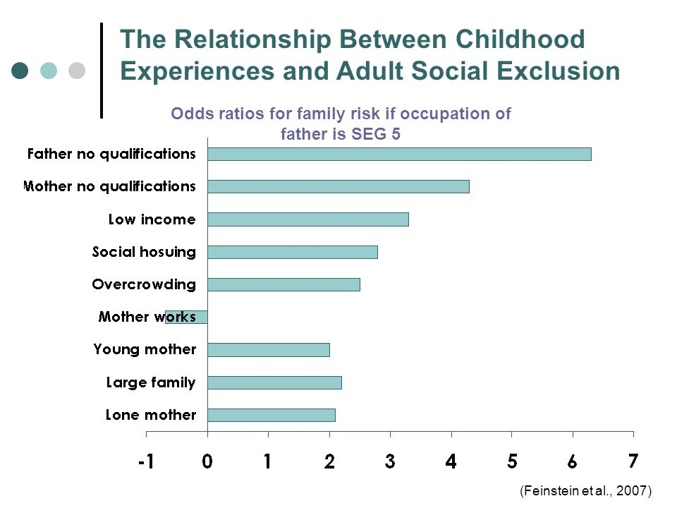 The Relationship Between Childhood Experiences and Adult Social Exclusion Odds ratios for family risk if occupation of father is SEG 5 (Feinstein et al., 2007)