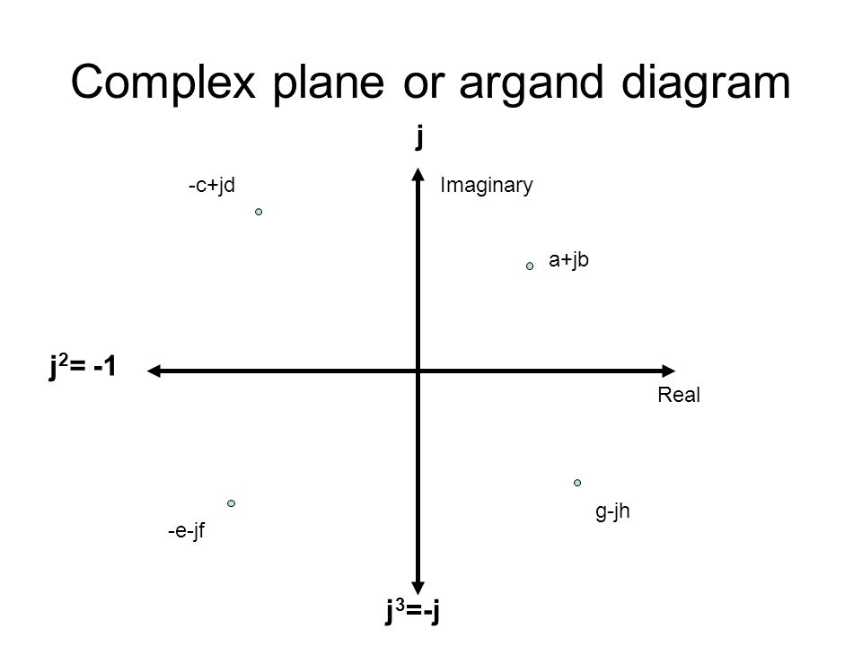 Complex plane or argand diagram Real Imaginary j j 2 = -1 j 3 =-j a+jb -c+jd -e-jf g-jh