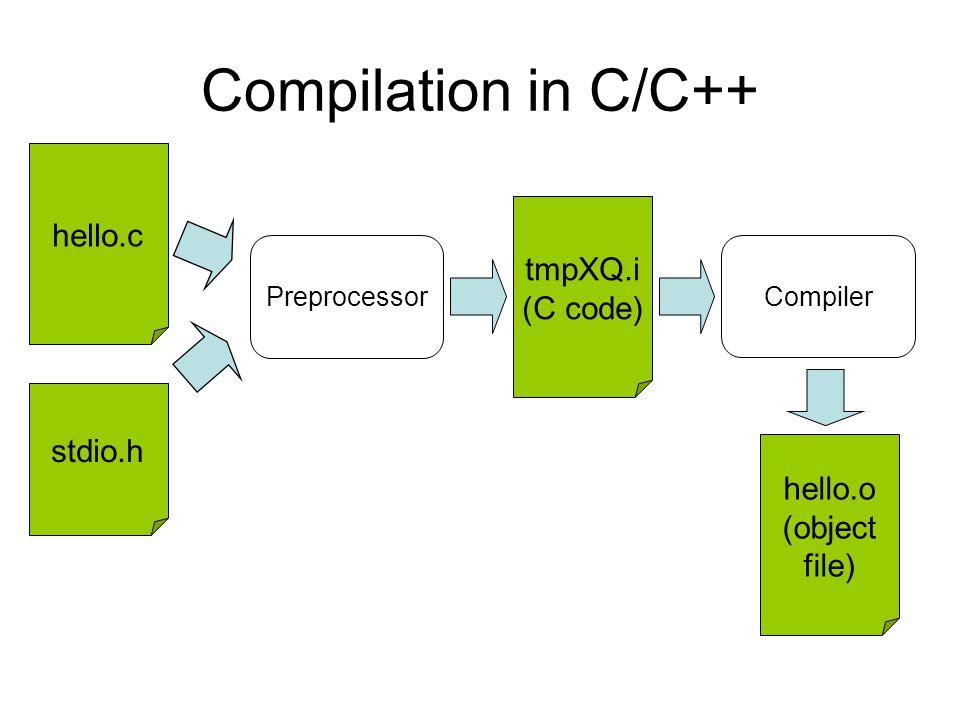 Compilation in C/C++ hello.c Preprocessor Compiler stdio.h tmpXQ.i (C code) hello.o (object file)