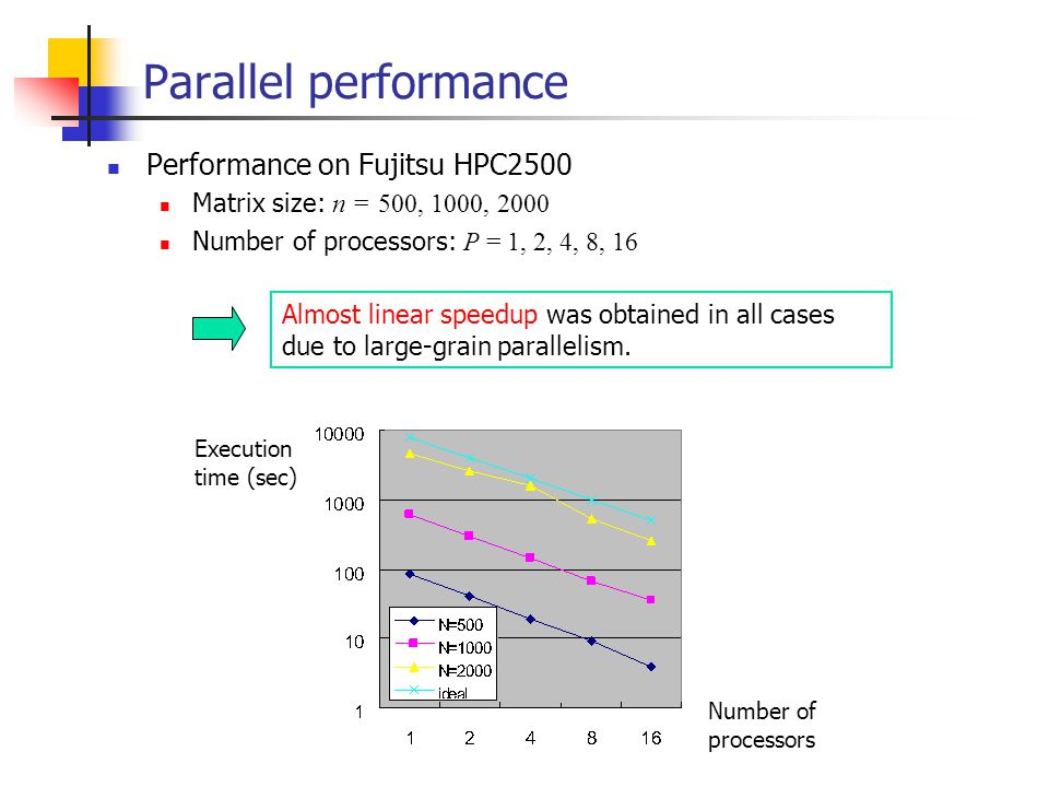 Parallel performance Performance on Fujitsu HPC2500 Matrix size: n = 500, 1000, 2000 Number of processors: P = 1, 2, 4, 8, 16 Execution time (sec) Number of processors Almost linear speedup was obtained in all cases due to large-grain parallelism.