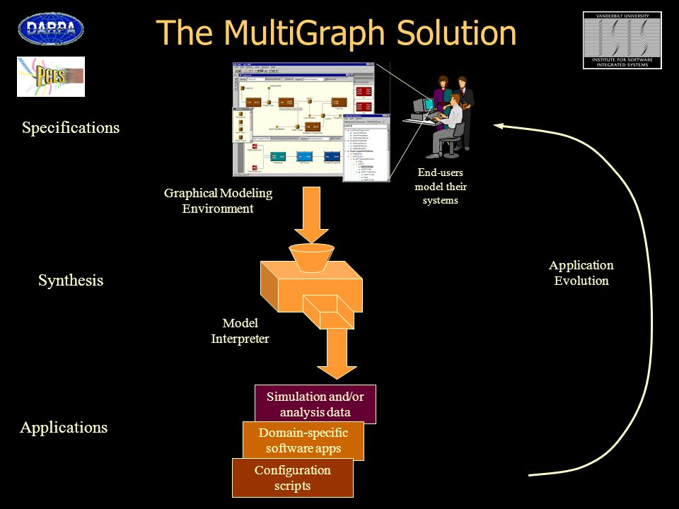 The MultiGraph Solution Simulation and/or analysis data Domain-specific software apps Configuration scripts Application Evolution Graphical Modeling Environment End-users model their systems Model Interpreter Applications Specifications Synthesis