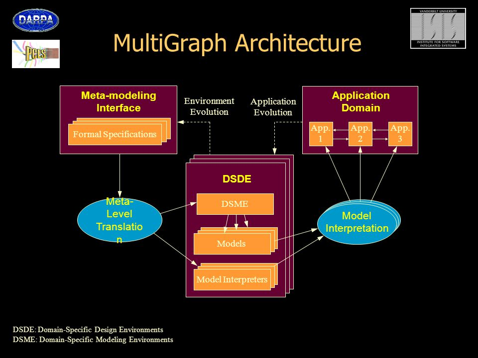 Adaptive QoS Modeling Environment (AQME) QoS Specification and Adaptation modeling –Hierarchical, parallel, finite state machine representation –States capture system-wide QoS configurations –Transitions represent cause and effect of change in operating conditions –Data/Event variables represent the interface to the operating environment