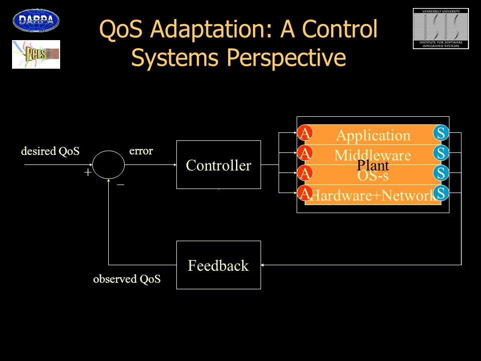 QoS Adaptation: A Control Systems Perspective QuO Contract Application Middleware OS-s Hardware+Network A A A A S S S S SysConds desired QoS error observed QoS + – Plant Feedback Controller