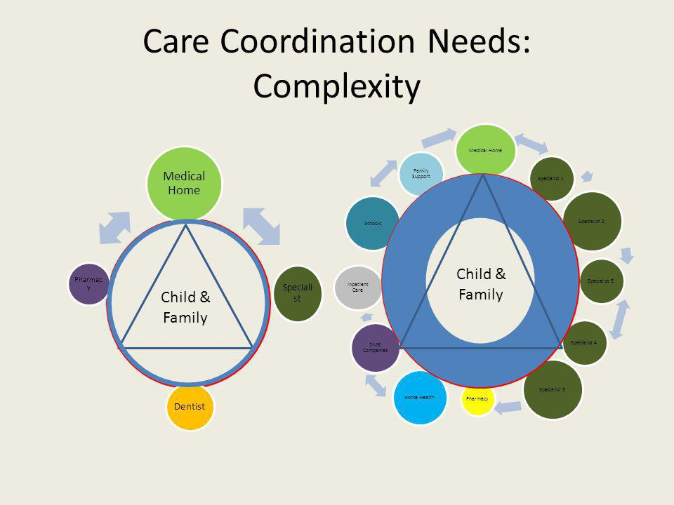 Child & Family Medical Home Speciali st Dentist Pharmac y Care Coordination Needs: Complexity Medical Home Specialist 1 Specialist 2 Specialist 3Specialist 4 Specialist 5 Pharmacy Home Health DME Companies Inpatient Care Schools Family Support Child & Family
