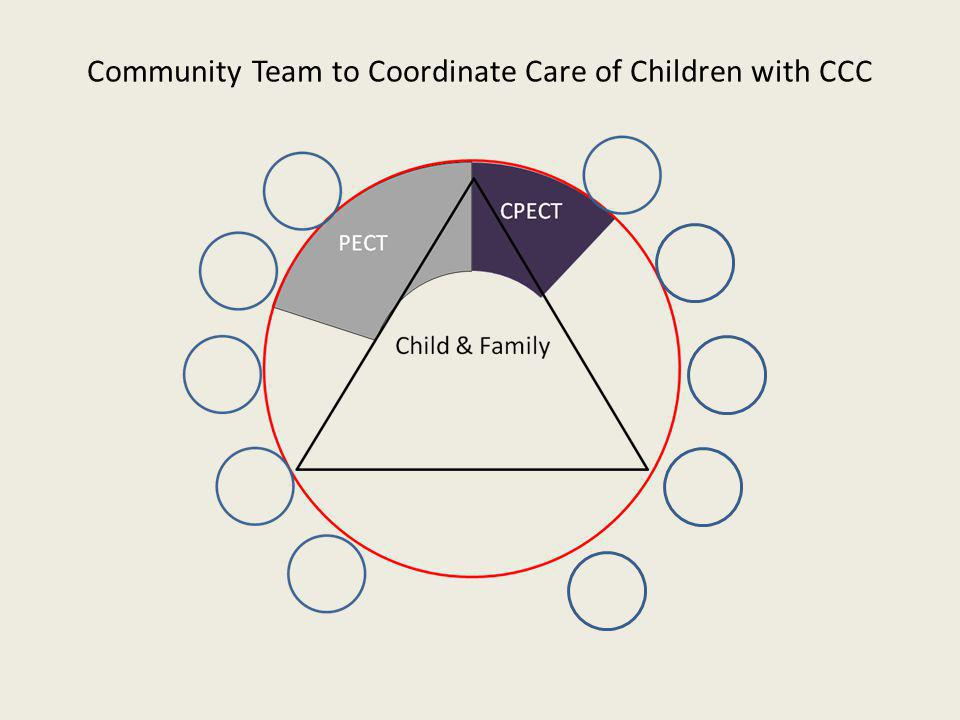 Community Team to Coordinate Care of Children with CCC