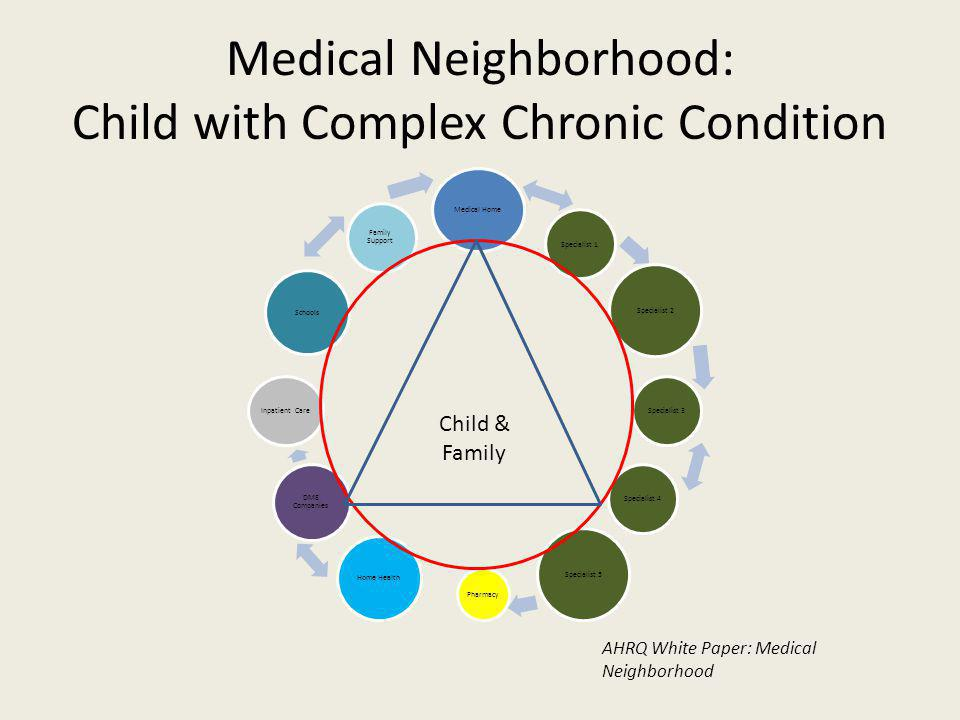 Medical Neighborhood: Child with Complex Chronic Condition Medical Home Specialist 1 Specialist 2 Specialist 3Specialist 4 Specialist 5 Pharmacy Home Health DME Companies Inpatient Care Schools Family Support Child & Family AHRQ White Paper: Medical Neighborhood