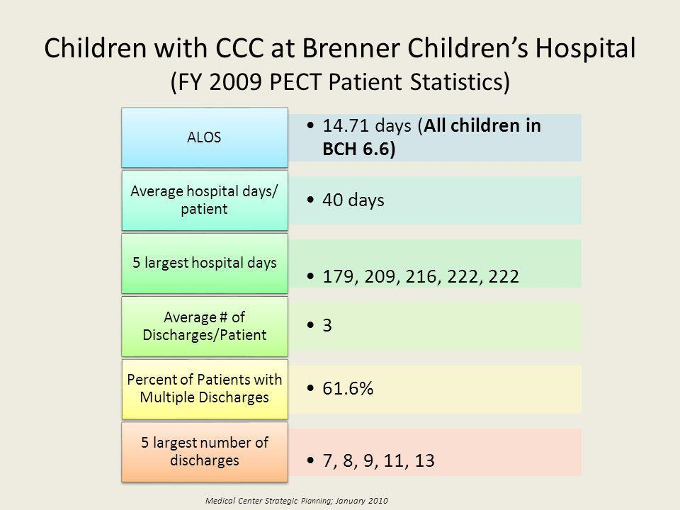 Children with CCC at Brenner Childrens Hospital (FY 2009 PECT Patient Statistics) 14.71 days (All children in BCH 6.6) ALOS 40 days Average hospital days/ patient 179, 209, 216, 222, 222 5 largest hospital days 3 Average # of Discharges/Patient 61.6% Percent of Patients with Multiple Discharges 7, 8, 9, 11, 13 5 largest number of discharges Medical Center Strategic Planning ; January 2010