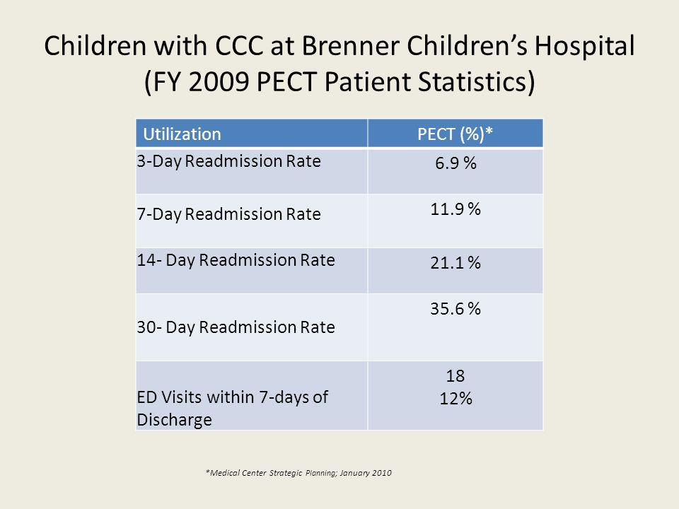 Children with CCC at Brenner Childrens Hospital (FY 2009 PECT Patient Statistics) UtilizationPECT (%)* 3-Day Readmission Rate 6.9 % 7-Day Readmission Rate 11.9 % 14- Day Readmission Rate 21.1 % 30- Day Readmission Rate 35.6 % ED Visits within 7-days of Discharge 18 12% *Medical Center Strategic Planning ; January 2010