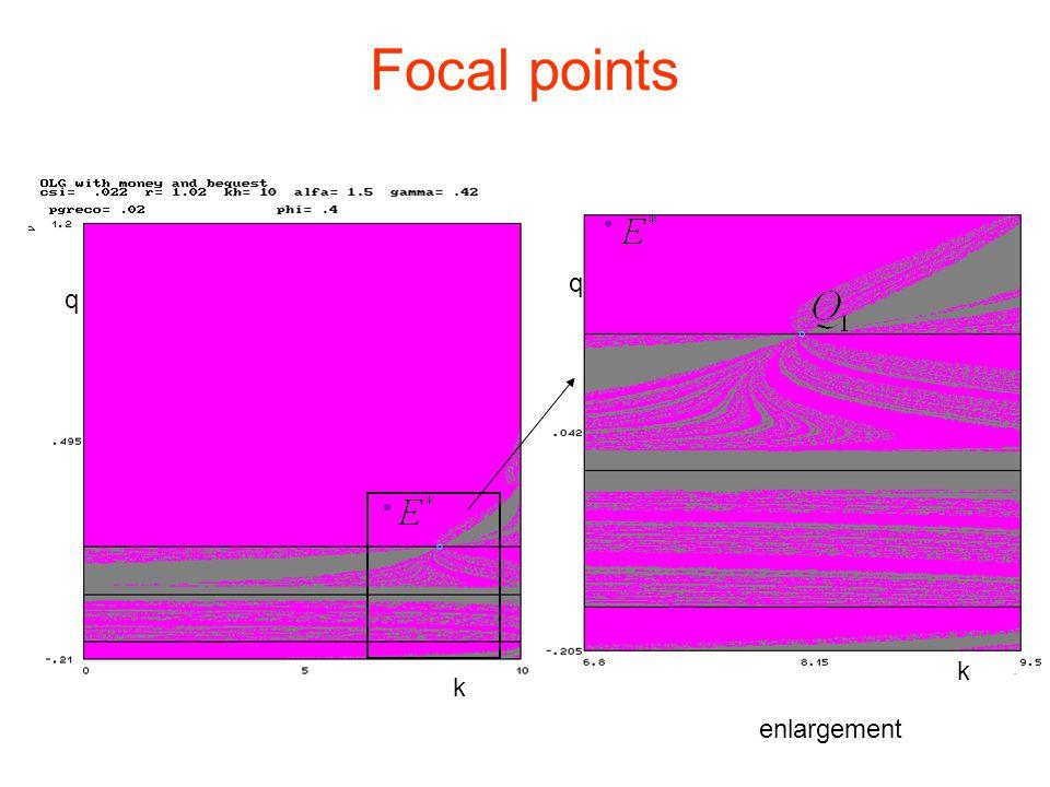 Focal points enlargement q k q k