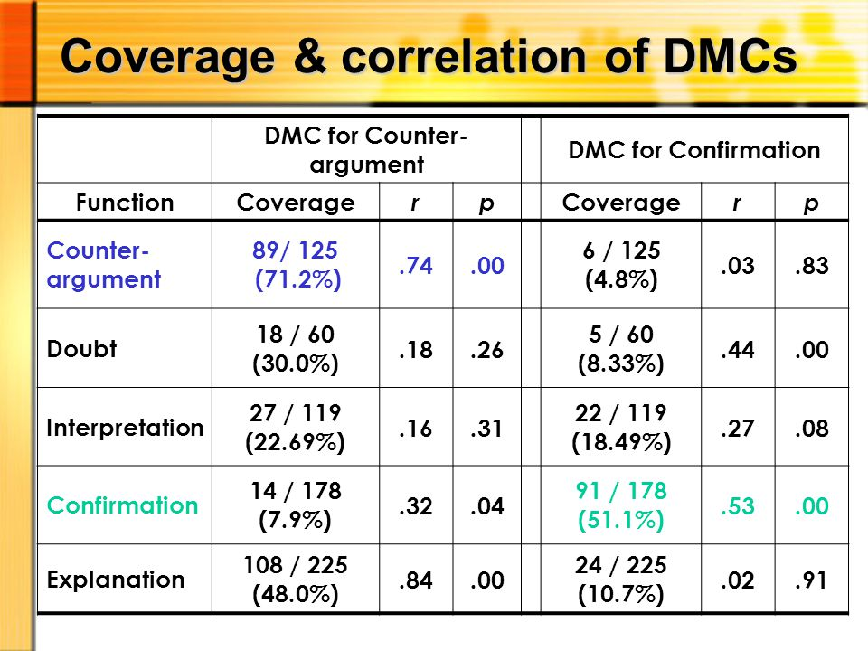 Coverage & correlation of DMCs DMC for Counter- argument DMC for Confirmation FunctionCoverage rp Coverage rp Counter- argument 89/ 125 (71.2%).74.00 6 / 125 (4.8%).03.83 Doubt 18 / 60 (30.0%).18.26 5 / 60 (8.33%).44.00 Interpretation 27 / 119 (22.69%).16.31 22 / 119 (18.49%).27.08 Confirmation 14 / 178 (7.9%).32.04 91 / 178 (51.1%).53.00 Explanation 108 / 225 (48.0%).84.00 24 / 225 (10.7%).02.91