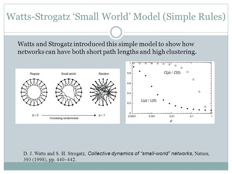 Watts-Strogatz Small World Model (Simple Rules) D.