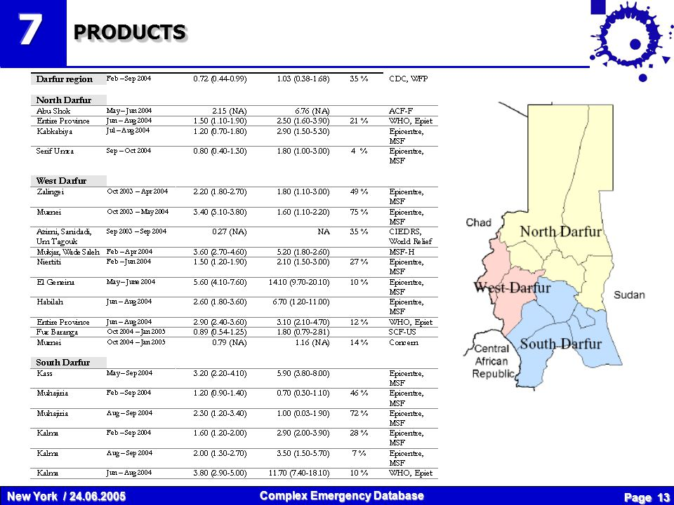 New York / 24.06.2005 Complex Emergency Database Page 13 PRODUCTSPRODUCTS