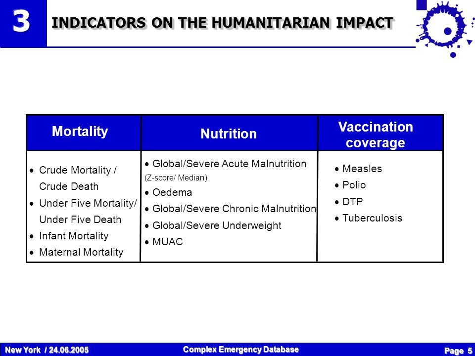 New York / 24.06.2005 Complex Emergency Database Page 5 INDICATORS ON THE HUMANITARIAN IMPACT Mortality Crude Mortality / Crude Death Under Five Mortality/ Under Five Death Infant Mortality Maternal Mortality Nutrition Global/Severe Acute Malnutrition (Z-score/ Median) Oedema Global/Severe Chronic Malnutrition Global/Severe Underweight MUAC Vaccination coverage Measles Polio DTP Tuberculosis