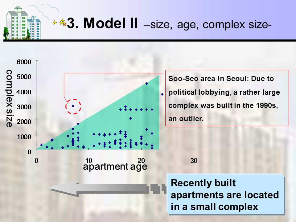 7/14 3. Model II –size, age, complex size- Recently built apartments are located in a small complex apartment age complex size Soo-Seo area in Seoul: