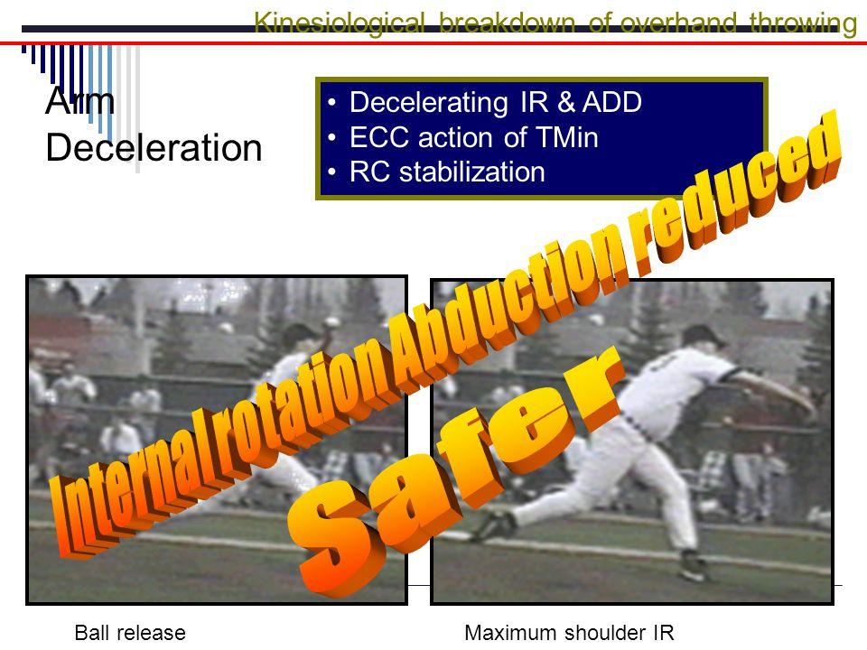 Decelerating IR & ADD ECC action of TMin RC stabilization Kinesiological breakdown of overhand throwing Arm Deceleration Ball releaseMaximum shoulder IR