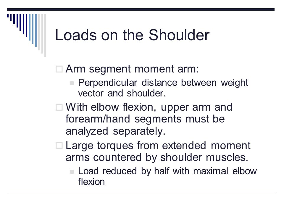 Loads on the Shoulder Arm segment moment arm: Perpendicular distance between weight vector and shoulder.