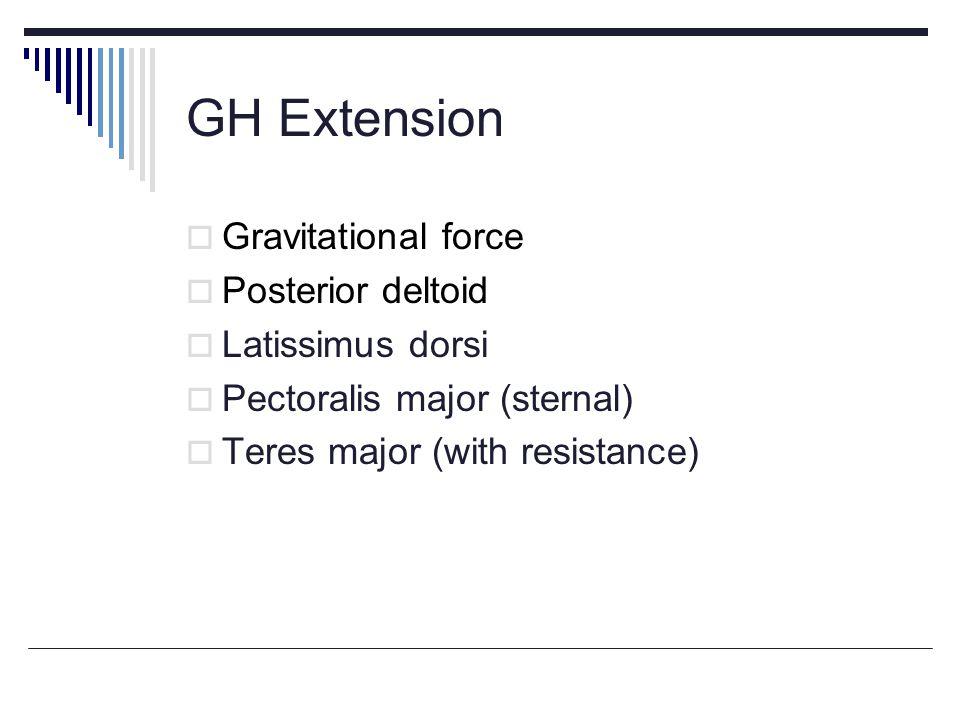 GH Extension Gravitational force Posterior deltoid Latissimus dorsi Pectoralis major (sternal) Teres major (with resistance)