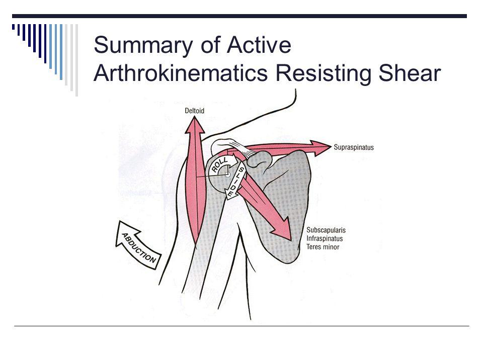 Summary of Active Arthrokinematics Resisting Shear
