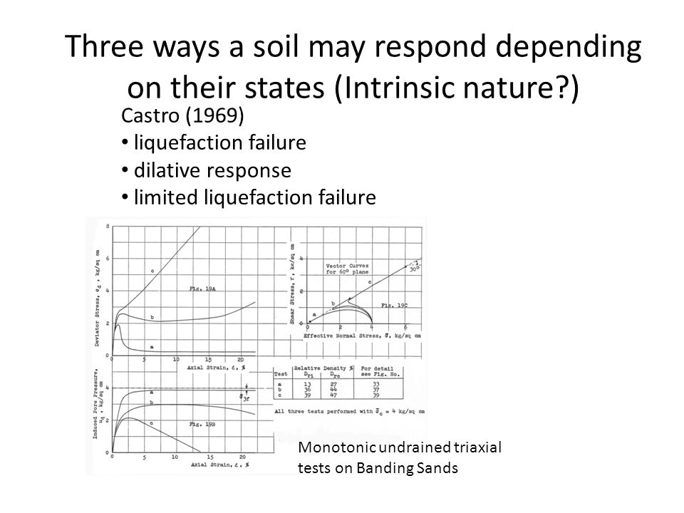 Three ways a soil may respond depending on their states (Intrinsic nature?) Castro (1969) liquefaction failure dilative response limited liquefaction failure Monotonic undrained triaxial tests on Banding Sands
