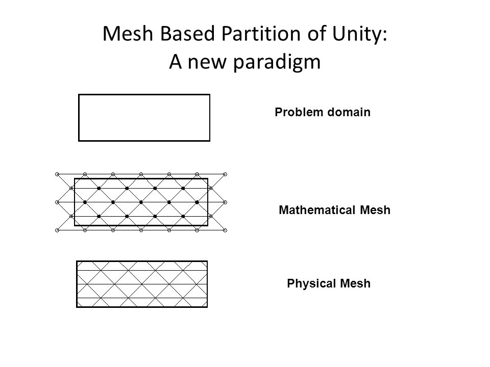 Mesh Based Partition of Unity: A new paradigm Problem domain Mathematical Mesh Physical Mesh