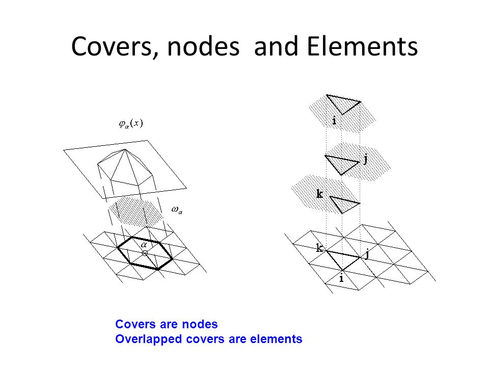 Covers, nodes and Elements Covers are nodes Overlapped covers are elements