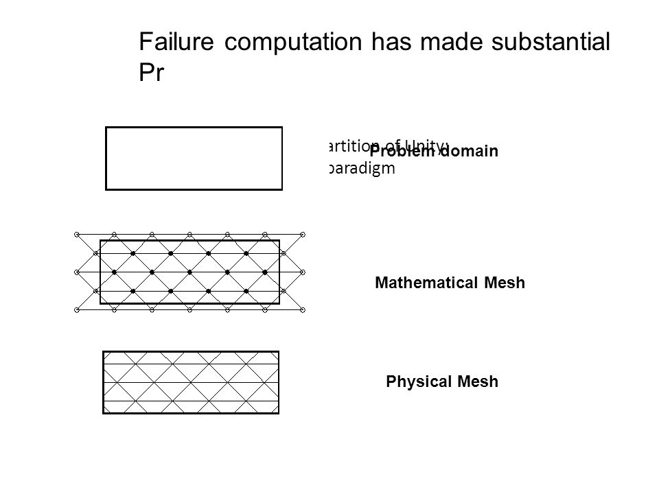 Mesh Based Partition of Unity: A new paradigm Problem domain Mathematical Mesh Physical Mesh Failure computation has made substantial Pr