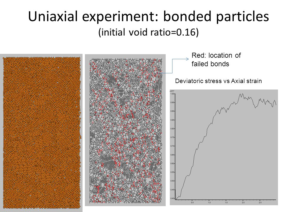 Uniaxial experiment: bonded particles (initial void ratio=0.16) Red: location of failed bonds Deviatoric stress vs Axial strain