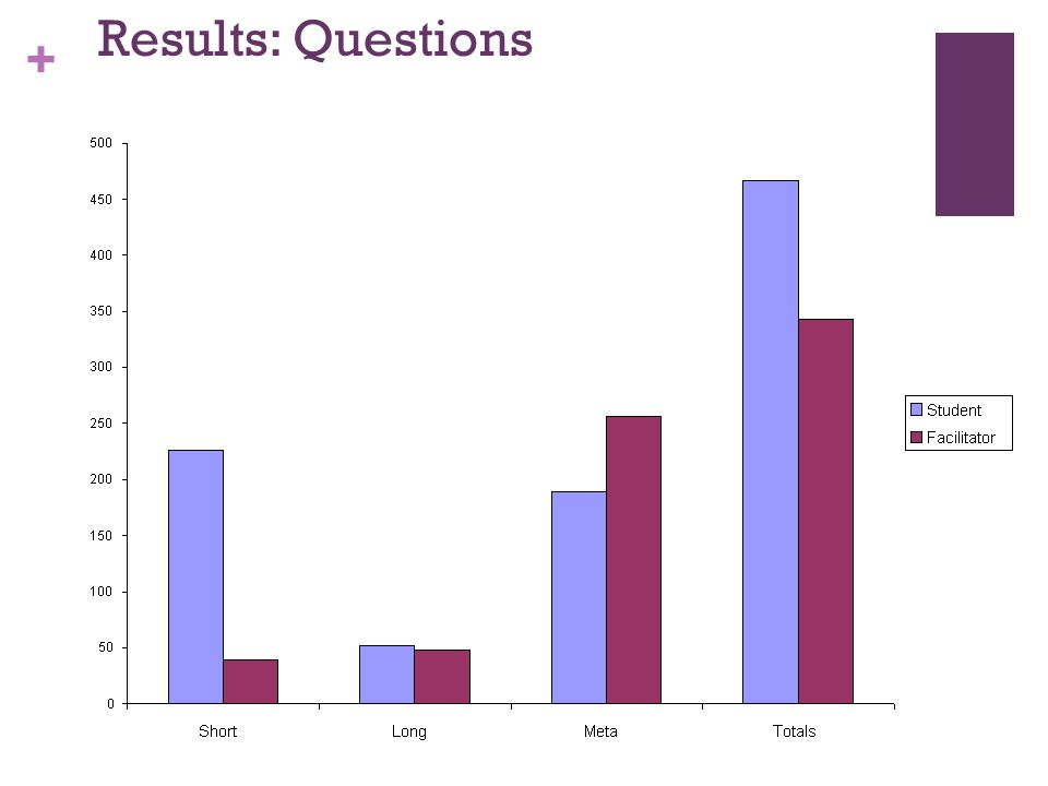 + Results: Questions