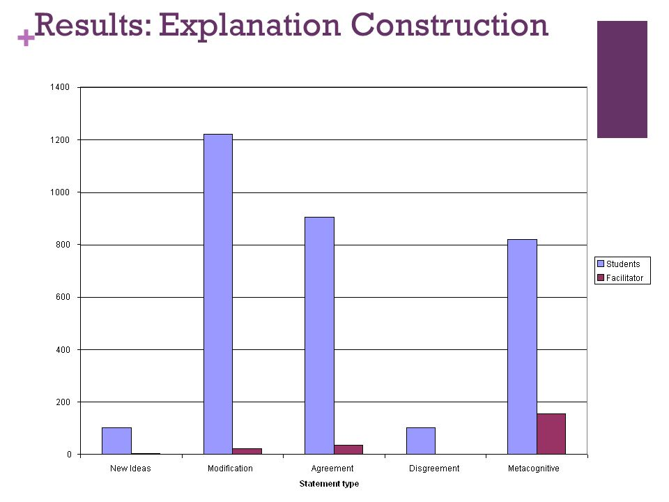 + Results: Explanation Construction