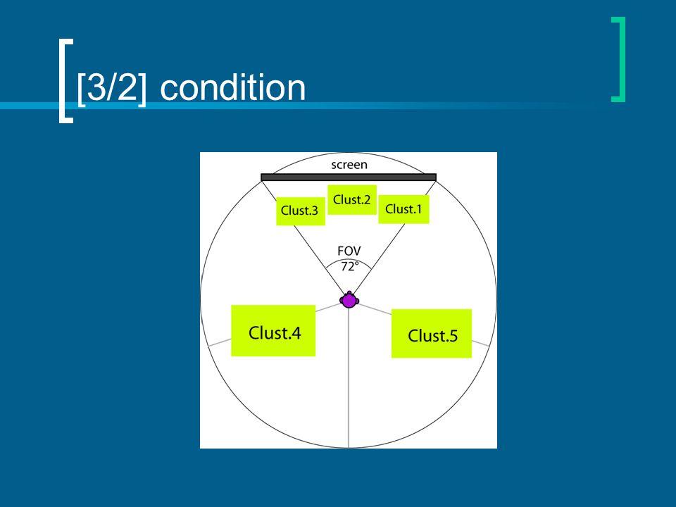 [3/2] condition