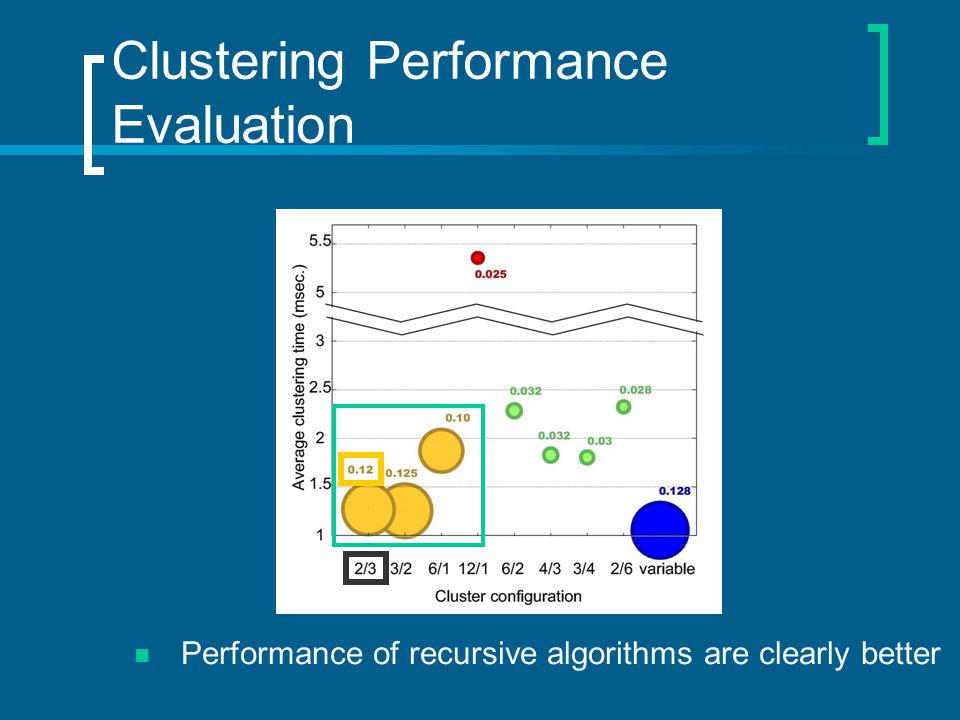Clustering Performance Evaluation Performance of recursive algorithms are clearly better