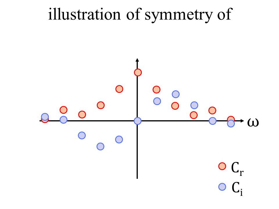 ω CrCr CiCi illustration of symmetry of