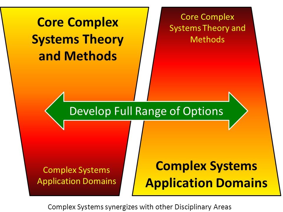 Core Complex Systems Theory and Methods Complex Systems Application Domains Develop Full Range of Options Complex Systems synergizes with other Disciplinary Areas