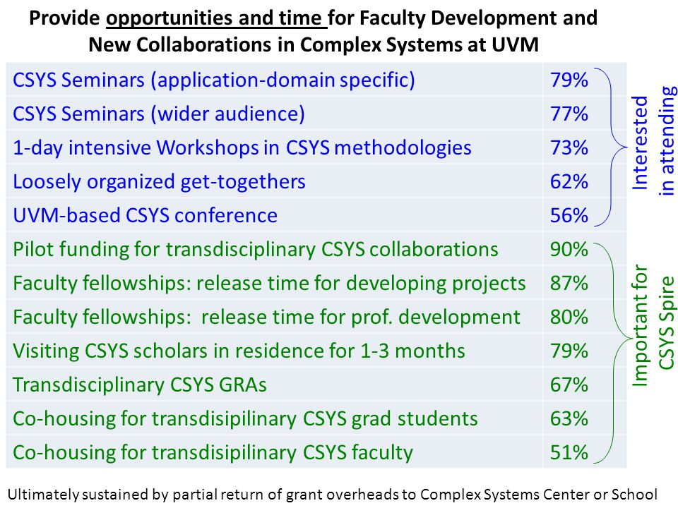 Provide opportunities and time for Faculty Development and New Collaborations in Complex Systems at UVM CSYS Seminars (application-domain specific)79% CSYS Seminars (wider audience)77% 1-day intensive Workshops in CSYS methodologies73% Loosely organized get-togethers62% UVM-based CSYS conference56% Pilot funding for transdisciplinary CSYS collaborations90% Faculty fellowships: release time for developing projects87% Faculty fellowships: release time for prof.