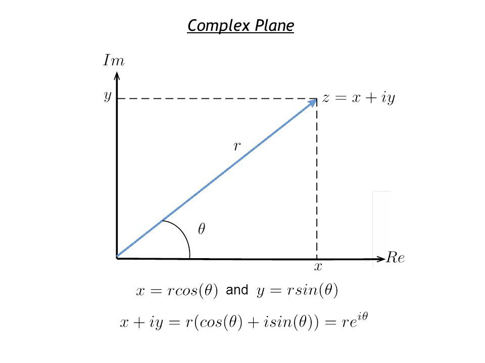 Complex Plane and